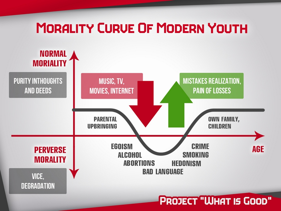 morality-curve-of-modern-youth-0